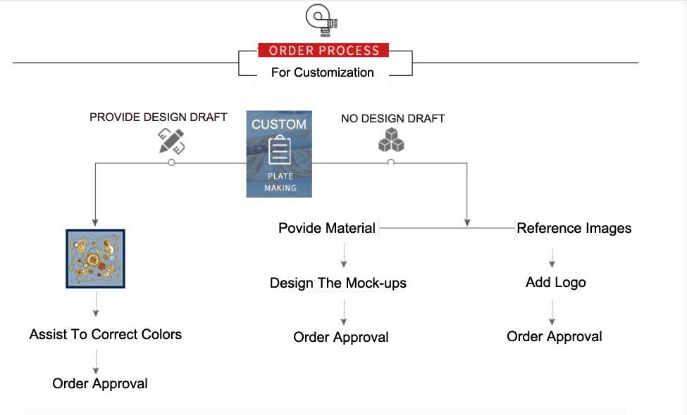 order process of custom scarves